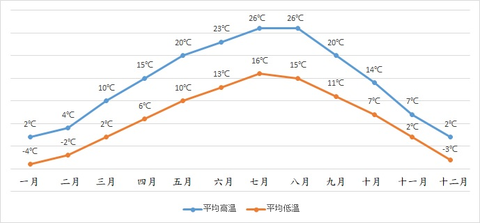 維也納天氣氣溫Vienna weather temperature